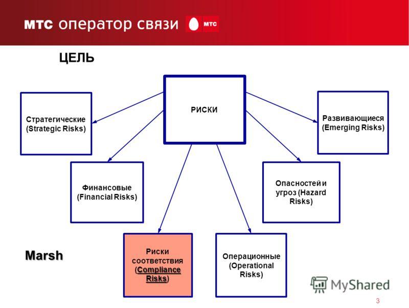 3 ЦЕЛЬ РИСКИ Развивающиеся (Emerging Risks) Опасностей и угроз (Hazard Risks) Операционные (Operational Risks) Стратегические (Strategic Risks) Финансовые (Financial Risks) Compliance Risks Риски соответствия (Compliance Risks) Marsh