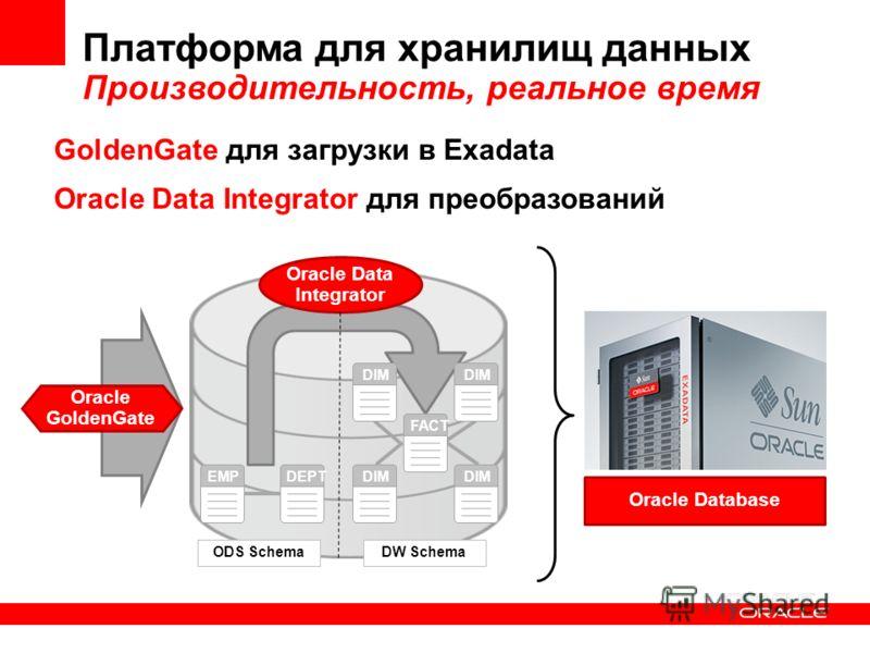 Платформа для хранилищ данных Производительность, реальное время Oracle Data Integrator EMPDEPT DIM FACT DIM ODS SchemaDW Schema GoldenGate для загрузки в Exadata Oracle Data Integrator для преобразований Oracle GoldenGate Oracle Database