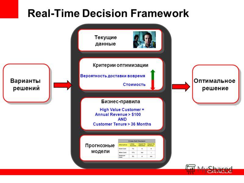 Оптимальное решение Real-Time Decision Framework Бизнес-правила High Value Customer = Annual Revenue > $100 AND Customer Tenure > 36 Months Вероятность доставки вовремя Стоимость Критерии оптимизации Варианты решений Прогнозные модели Прогнозные моде