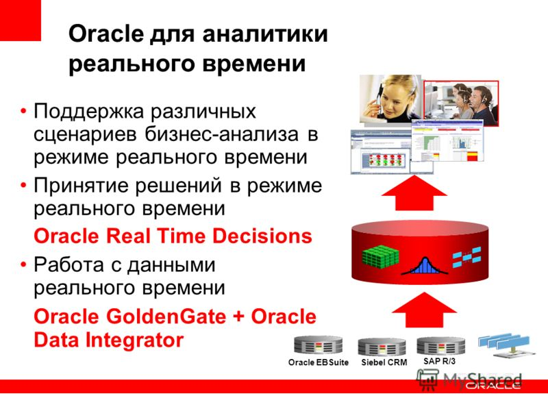 Oracle для аналитики реального времени Поддержка различных сценариев бизнес-анализа в режиме реального времени Принятие решений в режиме реального времени Oracle Real Time Decisions Работа с данными реального времени Oracle GoldenGate + Oracle Data I