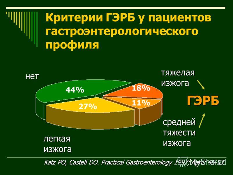 Критерии ГЭРБ у пациентов гастроэнтерологического профиля Katz PO, Castell DO. Practical Gastroenterology 1997; April: 46-53 44% 27% 18% 11% нет легкая изжога тяжелая изжога средней тяжести изжога ГЭРБ