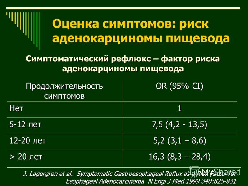 Симптоматический рефлюкс – фактор риска аденокарциномы пищевода Продолжительность симптомов OR (95% CI) Нет1 5-12 лет 7,5 (4,2 - 13,5) 12-20 лет 5,2 (3,1 – 8,6) > 20 лет 16,3 (8,3 – 28,4) J. Lagergren et al. Symptomatic Gastroesophageal Reflux as a R