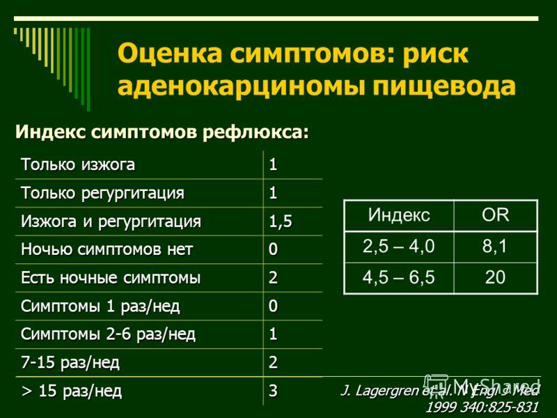 Индекс симптомов рефлюкса: Только изжога 1 Только регургитация 1 Изжога и регургитация 1,5 Ночью симптомов нет 0 Есть ночные симптомы 2 Симптомы 1 раз/нед 0 Симптомы 2-6 раз/нед 1 7-15 раз/нед 2 > 15 раз/нед 3 ИндексOR 2,5 – 4,08,1 4,5 – 6,520 J. Lag