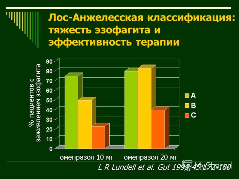 омепразол 10 мг омепразол 20 мг % пациентов с заживлением эзофагита Лос-Анжелесская классификация: тяжесть эзофагита и эффективность терапии L R Lundell et al. Gut 1999;45:172-180