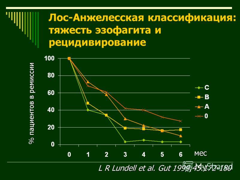 мес % пациентов в ремиссии Лос-Анжелесская классификация: тяжесть эзофагита и рецидивирование L R Lundell et al. Gut 1999;45:172-180