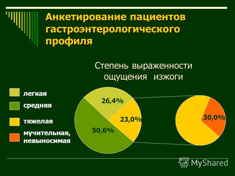 Анкетирование пациентов гастроэнтерологического профиля 26,4% 50,6% 30,0% легкая средняя тяжелая мучительная, невыносимая 23,0% Степень выраженности ощущения изжоги