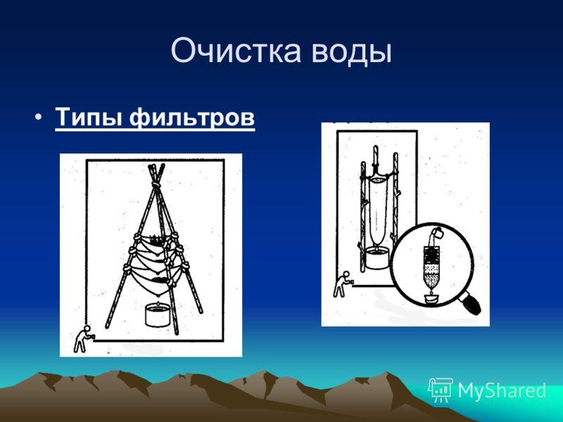 Очистка воды Типы фильтров