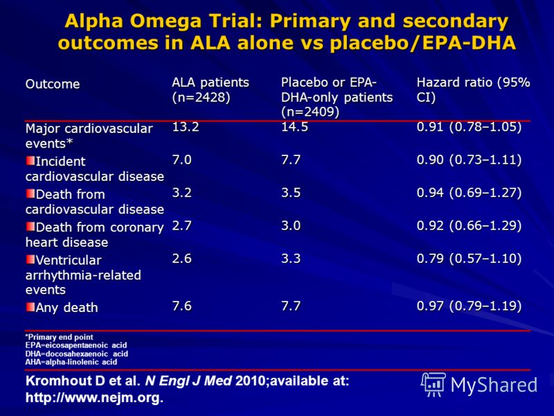 Outcome ALA patients (n=2428) Placebo or EPA- DHA-only patients (n=2409) Hazard ratio (95% CI) Major cardiovascular events* 13.214.5 0.91 (0.78–1.05) Incident cardiovascular disease 7.07.7 0.90 (0.73–1.11) Death from cardiovascular disease 3.23.5 0.9