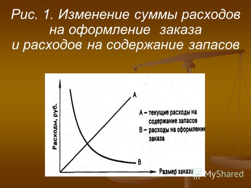 Рис. 1. Изменение суммы расходов на оформление заказа и расходов на содержание запасов