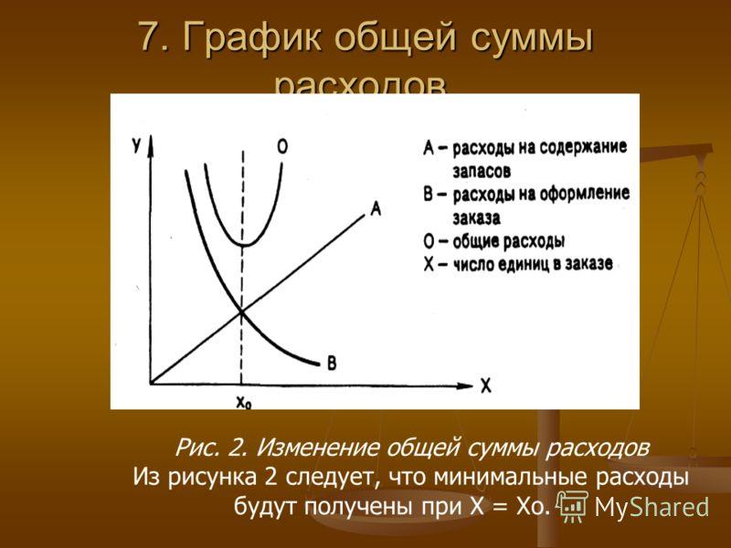 7. График общей суммы расходов. Рис. 2. Изменение общей суммы расходов Из рисунка 2 следует, что минимальные расходы будут получены при X = Хо.
