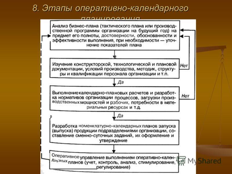 8. Этапы оперативно-календарного планирования