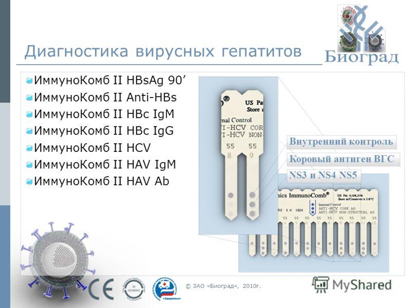 © ЗАО «Биоград», 2010г.14 Диагностика вирусных гепатитов ИммуноКомб II HBsAg 90 ИммуноКомб II Anti-HBs ИммуноКомб II HBc IgM ИммуноКомб II HBc IgG ИммуноКомб II HCV ИммуноКомб II HAV IgM ИммуноКомб II HAV Ab NS3 и NS4 NS5 Коровый антиген ВГС Внутренн