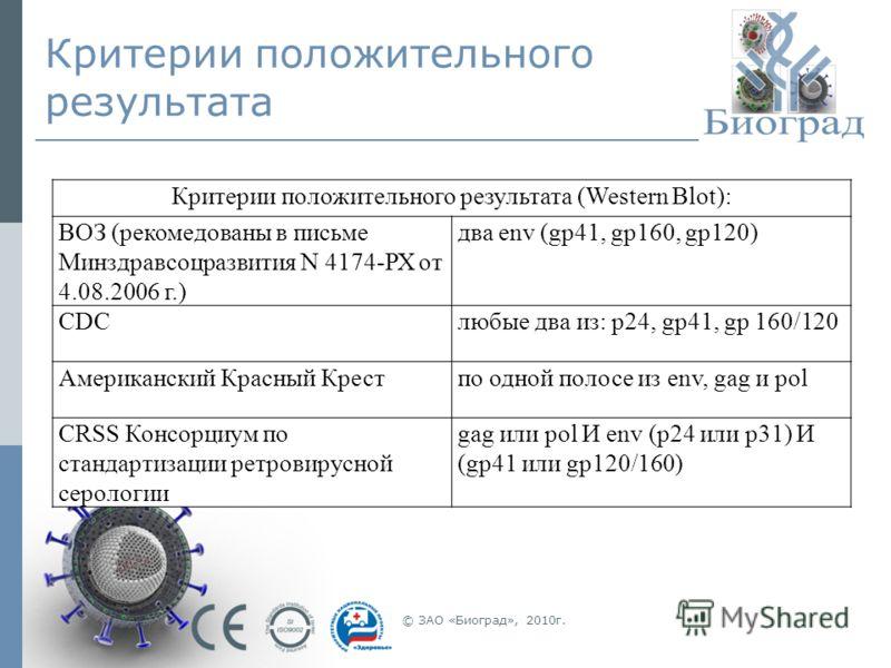 Критерии положительного результата Критерии положительного результата (Western Blot): ВОЗ (рекомедованы в письме Минздравсоцразвития N 4174-РХ от 4.08.2006 г.) два env (gp41, gp160, gp120) CDCлюбые два из: p24, gp41, gp 160/120 Американский Красный К