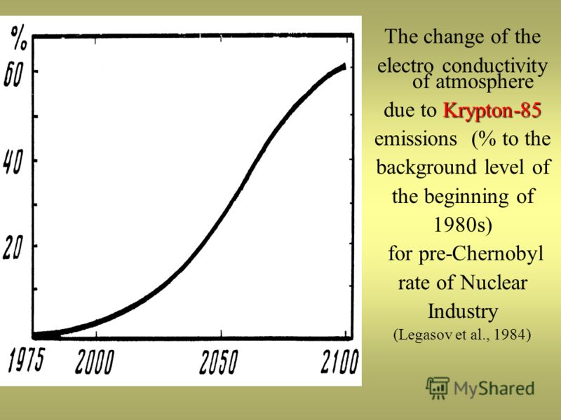 The change of the electro conductivity of atmosphere Krypton-85 due to Krypton-85 emissions (% to the background level of the beginning of 1980s) for pre-Chernobyl rate of Nuclear Industry (Legasov et al., 1984)