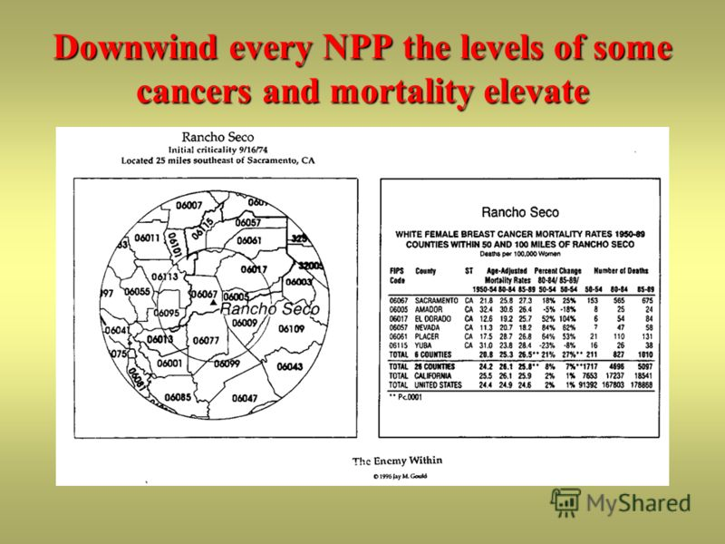 Downwind every NPP the levels of some cancers and mortality elevate