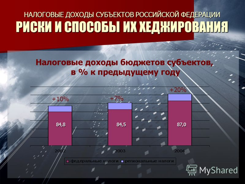 НАЛОГОВЫЕ ДОХОДЫ СУБЪЕКТОВ РОССИЙСКОЙ ФЕДЕРАЦИИ РИСКИ И СПОСОБЫ ИХ ХЕДЖИРОВАНИЯ Налоговые доходы бюджетов субъектов, в % к предыдущему году +10% +7% +20%84,884,587,0