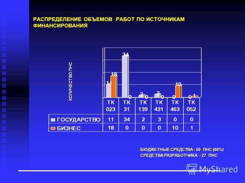 РАСПРЕДЕЛЕНИЕ ОБЪЕМОВ РАБОТ ПО ИСТОЧНИКАМ ФИНАНСИРОВАНИЯ КОЛИЧЕСТВО ПНС БЮДЖЕТНЫЕ СРЕДСТВА - 50 ПНС (66%) СРЕДСТВА РАЗРАБОТЧИКА - 27 ПНС
