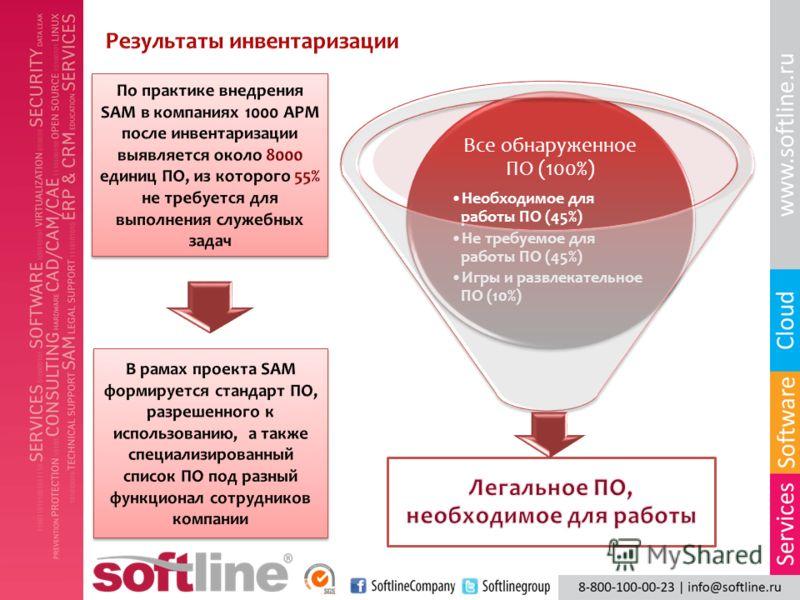 Все обнаруженное ПО (100%) Необходимое для работы ПО (45%) Не требуемое для работы ПО (45%) Игры и развлекательное ПО (10%)