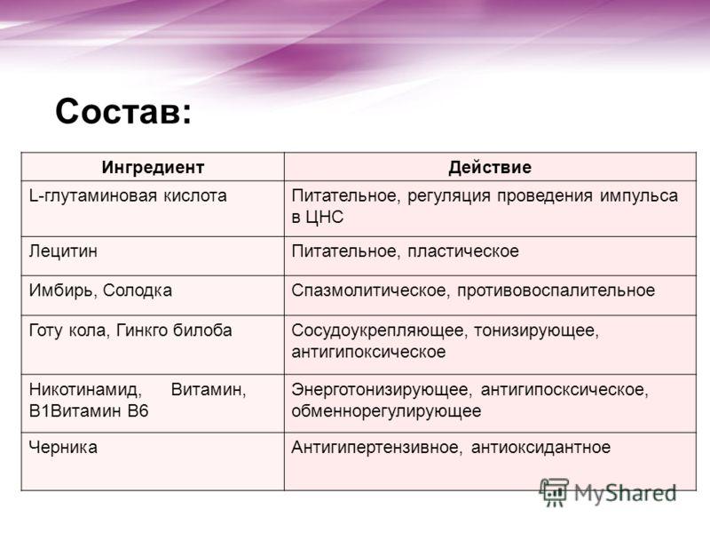 Состав: ИнгредиентДействие L-глутаминовая кислотаПитательное, регуляция проведения импульса в ЦНС ЛецитинПитательное, пластическое Имбирь, СолодкаСпазмолитическое, противовоспалительное Готу кола, Гинкго билобаСосудоукрепляющее, тонизирующее, антигип