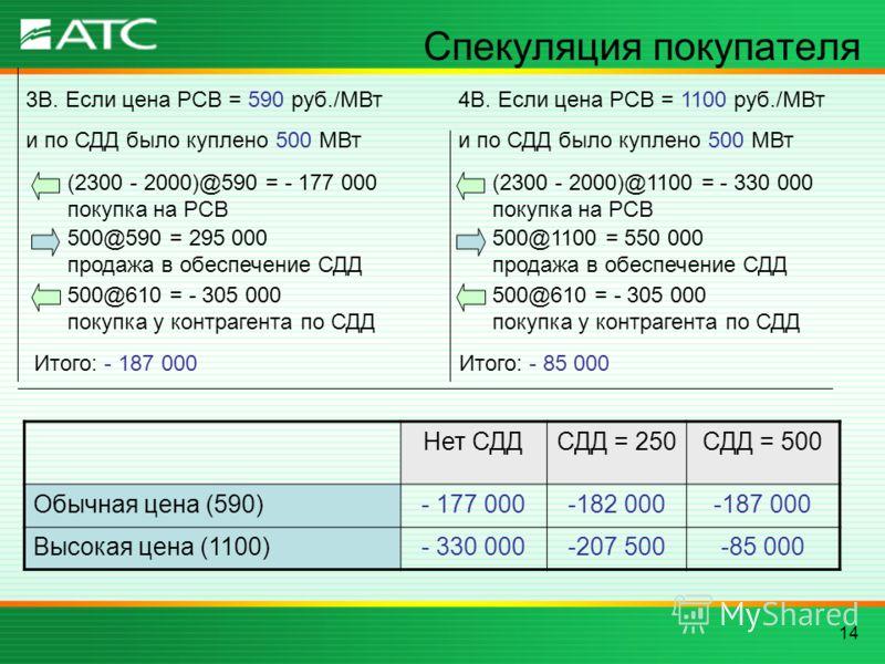 14 Спекуляция покупателя 3В. Если цена РСВ = 590 руб./МВт и по СДД было куплено 500 МВт (2300 - 2000)@590 = - 177 000 покупка на РСВ 500@590 = 295 000 продажа в обеспечение СДД 500@610 = - 305 000 покупка у контрагента по СДД Итого: - 187 000 Нет СДД