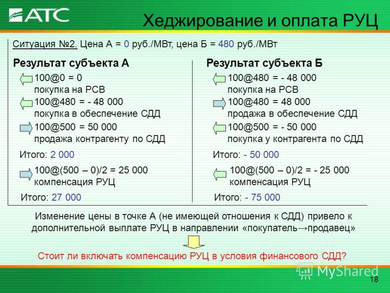 18 Хеджирование и оплата РУЦ Ситуация 2. Цена А = 0 руб./МВт, цена Б = 480 руб./МВт 100@0 = 0 покупка на РСВ 100@480 = - 48 000 покупка в обеспечение СДД 100@500 = 50 000 продажа контрагенту по СДД Итого: 2 000 Результат субъекта А 100@480 = - 48 000
