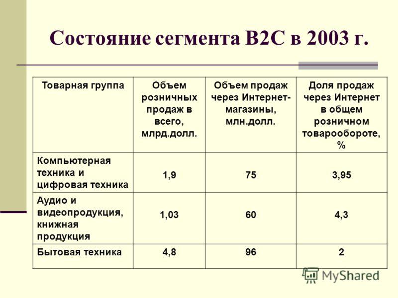 Состояние сегмента B2C в 2003 г. Товарная группаОбъем розничных продаж в всего, млрд.долл. Объем продаж через Интернет- магазины, млн.долл. Доля продаж через Интернет в общем розничном товарообороте, % Компьютерная техника и цифровая техника 1,9753,9