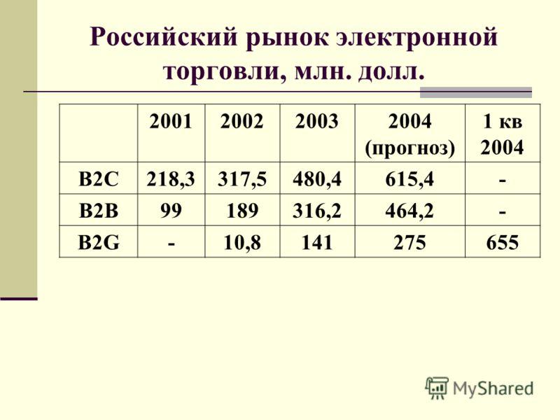 Российский рынок электронной торговли, млн. долл. 2001200220032004 (прогноз) 1 кв 2004 B2C218,3317,5480,4615,4- B2B99189316,2464,2- B2G-10,8141275655