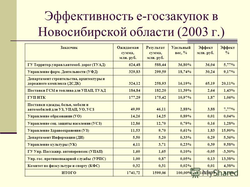 Эффективность е-госзакупок в Новосибирской области (2003 г.) ЗаказчикОжидаемая сумма, млн. руб. Результат сумма, млн. руб. Удельный вес, % Эффект млн. руб. Эффект % ГУ Территор.управл.автомоб. дорог (ТУАД)624,48588,4436,80%36,045,77% Управление фарм.