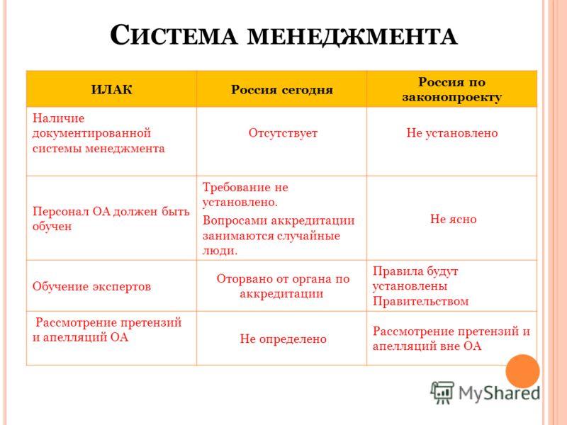 С ИСТЕМА МЕНЕДЖМЕНТА ИЛАКРоссия сегодня Россия по законопроекту Наличие документированной системы менеджмента ОтсутствуетНе установлено Персонал ОА должен быть обучен Требование не установлено. Вопросами аккредитации занимаются случайные люди. Не ясн