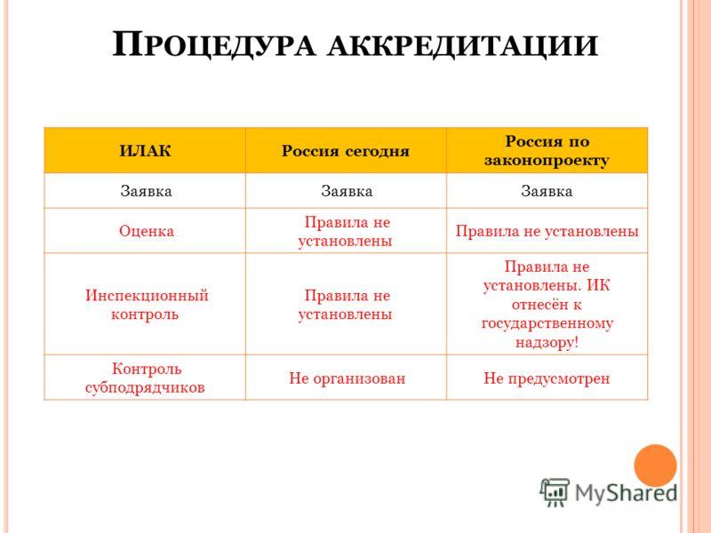 П РОЦЕДУРА АККРЕДИТАЦИИ ИЛАКРоссия сегодня Россия по законопроекту Заявка Оценка Правила не установлены Инспекционный контроль Правила не установлены Правила не установлены. ИК отнесён к государственному надзору! Контроль субподрядчиков Не организова