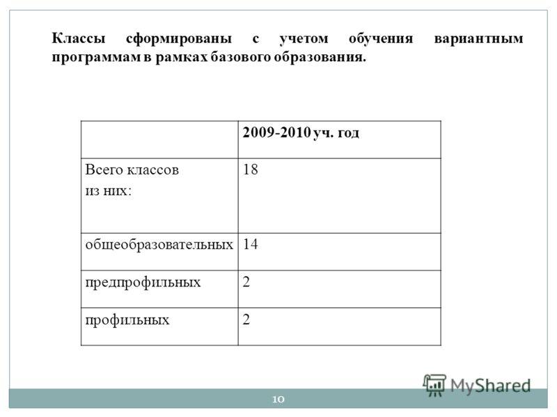 2009-2010 уч. год Всего классов из них: 18 общеобразовательных14 предпрофильных2 профильных2 Классы сформированы с учетом обучения вариантным программам в рамках базового образования. 10