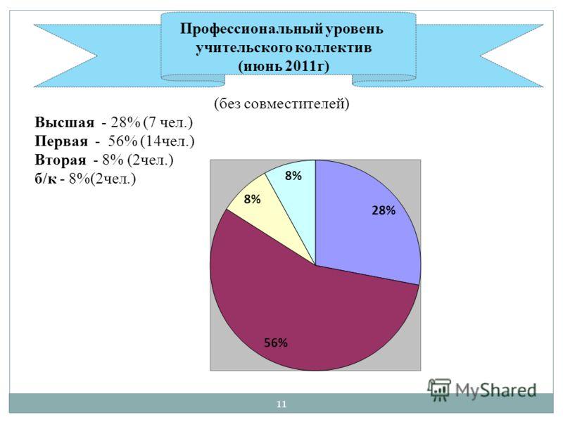 Профессиональный уровень учительского коллектив (июнь 2011г) (без совместителей) Высшая - 28% (7 чел.) Первая - 56% (14чел.) Вторая - 8% (2чел.) б/к - 8%(2чел.) 11