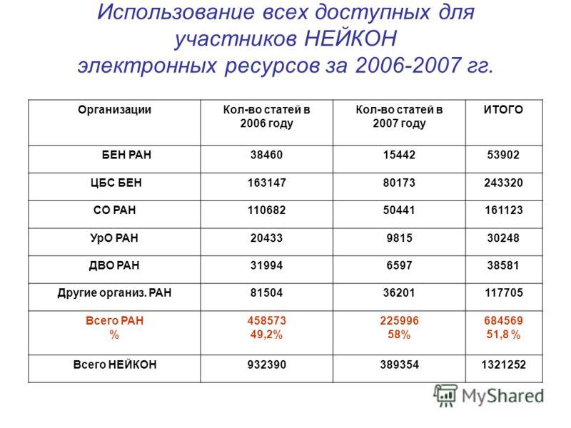 Использование всех доступных для участников НЕЙКОН электронных ресурсов за 2006-2007 гг. Организации Кол-во статей в 2006 году Кол-во статей в 2007 году ИТОГО БЕН РАН384601544253902 ЦБС БЕН16314780173243320 СО РАН11068250441161123 УрО РАН204339815302
