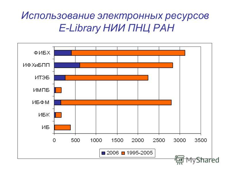 Использование электронных ресурсов E-Library НИИ ПНЦ РАН