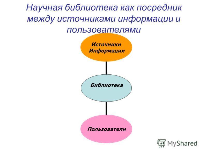 Научная библиотека как посредник между источниками информации и пользователями Библиотека Источники Информации Пользователи