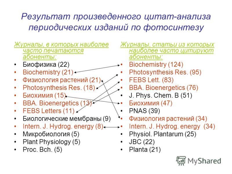 Результат произведенного цитат-анализа периодических изданий по фотосинтезу Журналы, в которых наиболее часто печатаются абоненты: Биофизика (22) Biochemistry (21) Физиология растений (21) Photosynthesis Res. (18) Биохимия (15) BBA. Bioenergetics (13