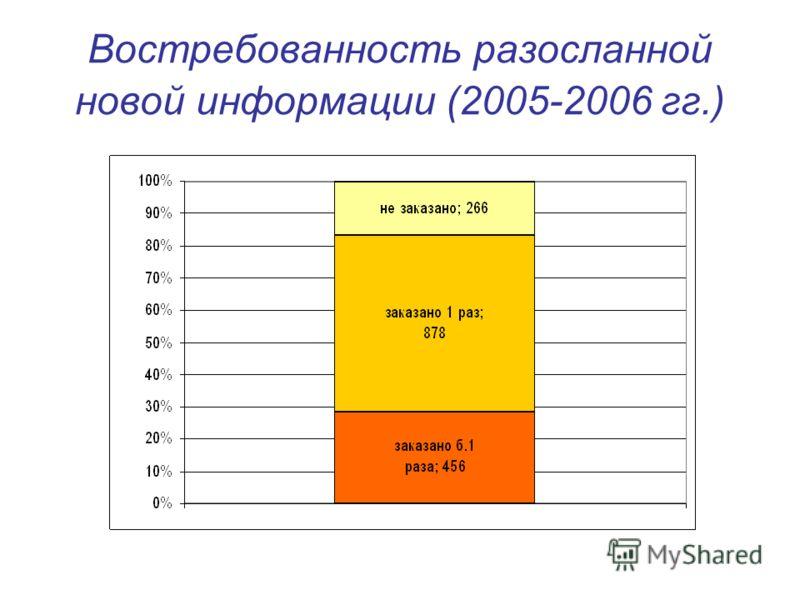 Востребованность разосланной новой информации (2005-2006 гг.)