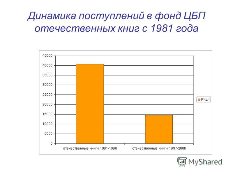 Динамика поступлений в фонд ЦБП отечественных книг с 1981 года