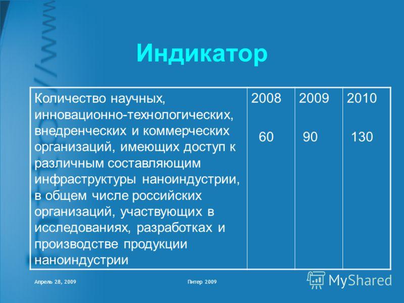 Апрель 28, 2009Питер 2009 Индикатор Количество научных, инновационно-технологических, внедренческих и коммерческих организаций, имеющих доступ к различным составляющим инфраструктуры наноиндустрии, в общем числе российских организаций, участвующих в