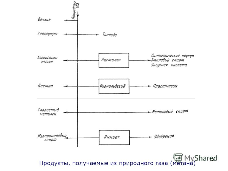12 Продукты, получаемые из природного газа (метана)