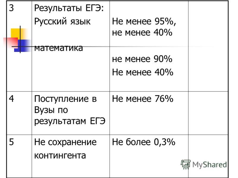 3Результаты ЕГЭ: Русский язык математика Не менее 95%, не менее 40% не менее 90% Не менее 40% 4Поступление в Вузы по результатам ЕГЭ Не менее 76% 5Не сохранение контингента Не более 0,3%