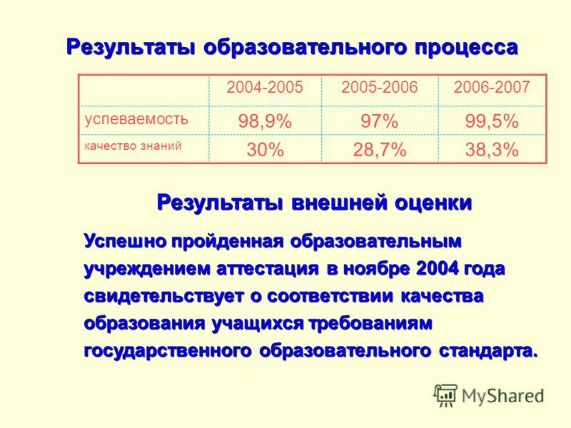 Результаты образовательного процесса 2004-20052005-20062006-2007 успеваемость 98,9%97%99,5% качество знаний 30%28,7%38,3% Успешно пройденная образовательным учреждением аттестация в ноябре 2004 года свидетельствует о соответствии качества образования