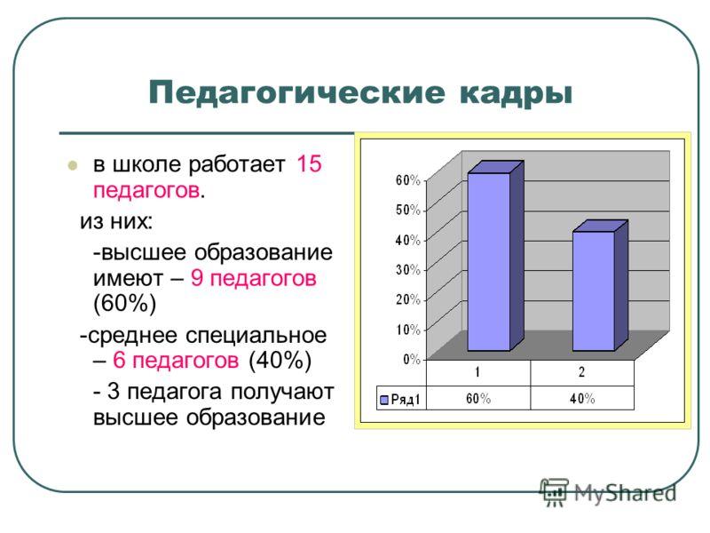 Педагогические кадры в школе работает 15 педагогов. из них: -высшее образование имеют – 9 педагогов (60%) -среднее специальное – 6 педагогов (40%) - 3 педагога получают высшее образование
