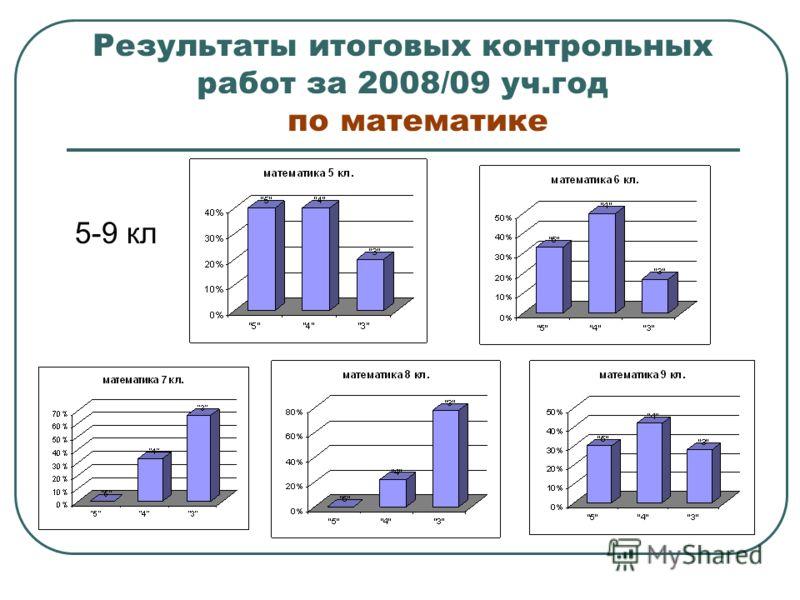 Результаты итоговых контрольных работ за 2008/09 уч.год по математике 5-9 кл