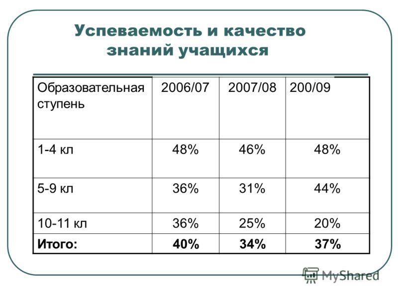 Успеваемость и качество знаний учащихся Образовательная ступень 2006/072007/08200/09 1-4 кл48%46%48% 5-9 кл36%31%44% 10-11 кл36%25%20% Итого:40%34%37%
