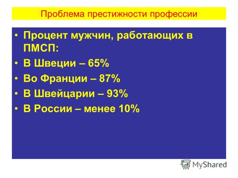 Проблема престижности профессии Процент мужчин, работающих в ПМСП: В Швеции – 65% Во Франции – 87% В Швейцарии – 93% В России – менее 10%