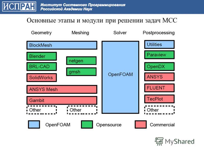 Основные этапы и модули при решении задач МСС