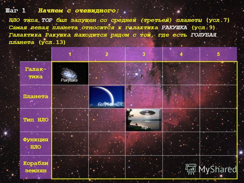 НЛО типа ТОР был запущен со средней (третьей) планеты (усл.7) Самая левая планета относится к галактика РАКУШКА (усл.9) Галактика Ракушка находится рядом с той, где есть ГОЛУБАЯ планета (усл.13) Шаг 1 Начнем с очевидного: 12345 Галак- тика Планета Ти