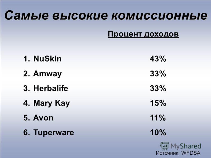Самые высокие комиссионные Процент доходов 1. NuSkin43% 2. Amway33% 3. Herbalife33% 4. Mary Kay15% 5. Avon11% 6. Tuperware10% Источник: WFDSA