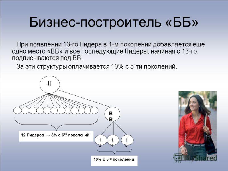 Бизнес-построитель «ББ» При появлении 13-го Лидера в 1-м поколении добавляется еще одно место «ВВ» и все последующие Лидеры, начиная с 13-го, подписываются под ВВ. За эти структуры оплачивается 10% с 5-ти поколений. Л В 1313 1414 1515 12 Лидеров 5% с